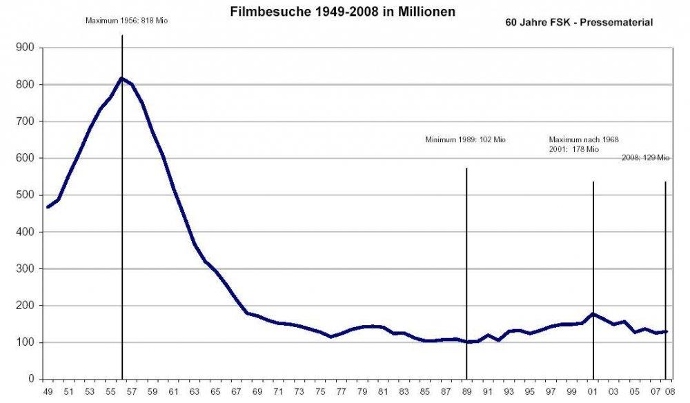 Filmbesuche-grafik-1949-2009.thumb.jpg.fa63f203c2cdbd1800b00ab3a974a528.jpg